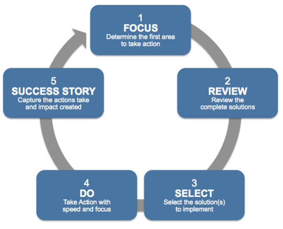 Taking Action Process
