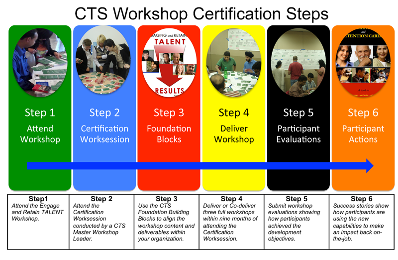certification steps web